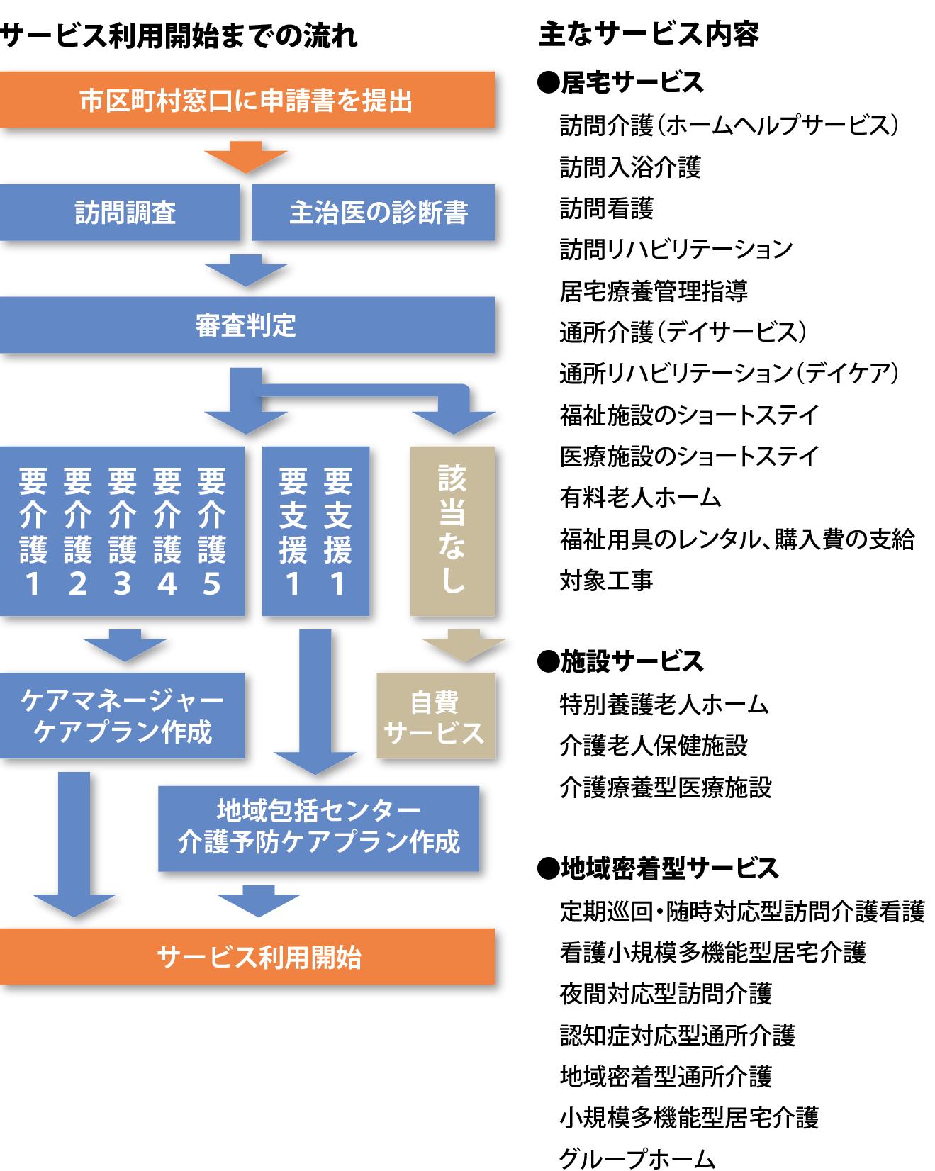 介護保険制度のサービス内容と利用開始までの流れの説明図