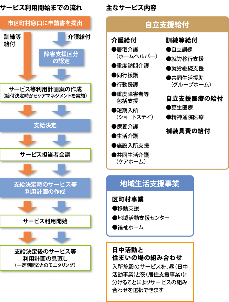 障害者総合支援法のサービス内容と利用開始までの流れの説明図