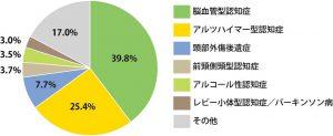 若年性認知症の原因疾患グラフ画像