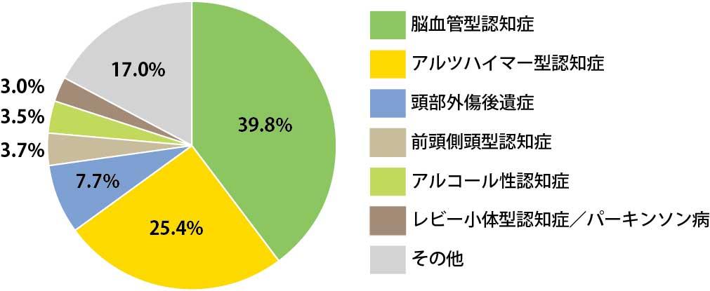 若年性認知症の原因となる疾患の種類と比率の説明画像
