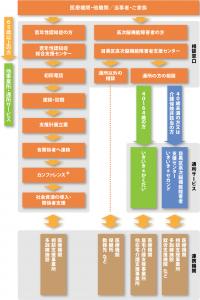 相談窓口とサービスの利用方法・他機関との連携のチャート図