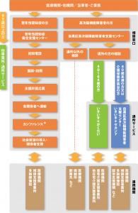 相談窓口とサービスの利用方法・他機関との連携チャート図画像