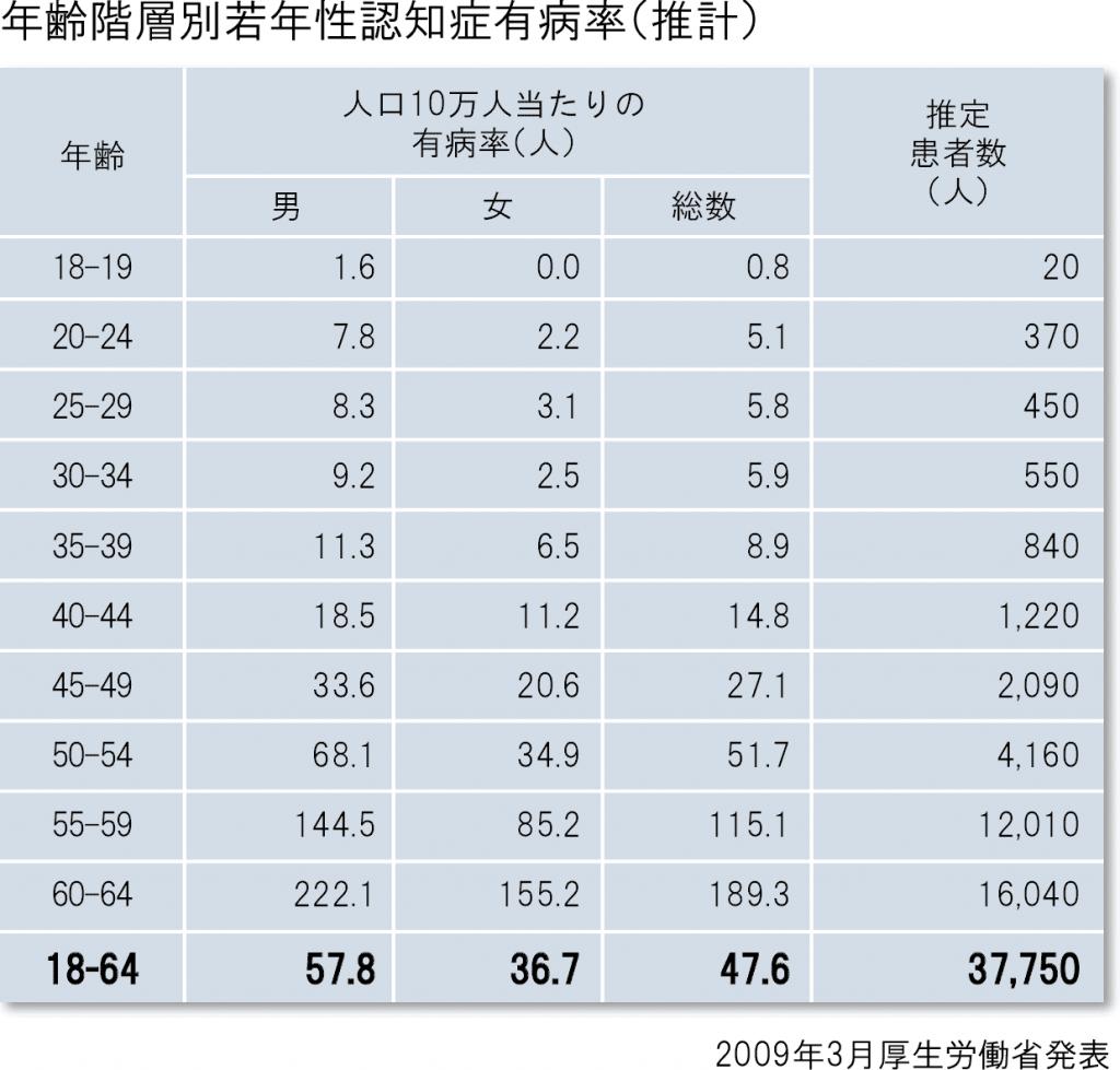 年齢階層別若年性認知症有病率(推計)表