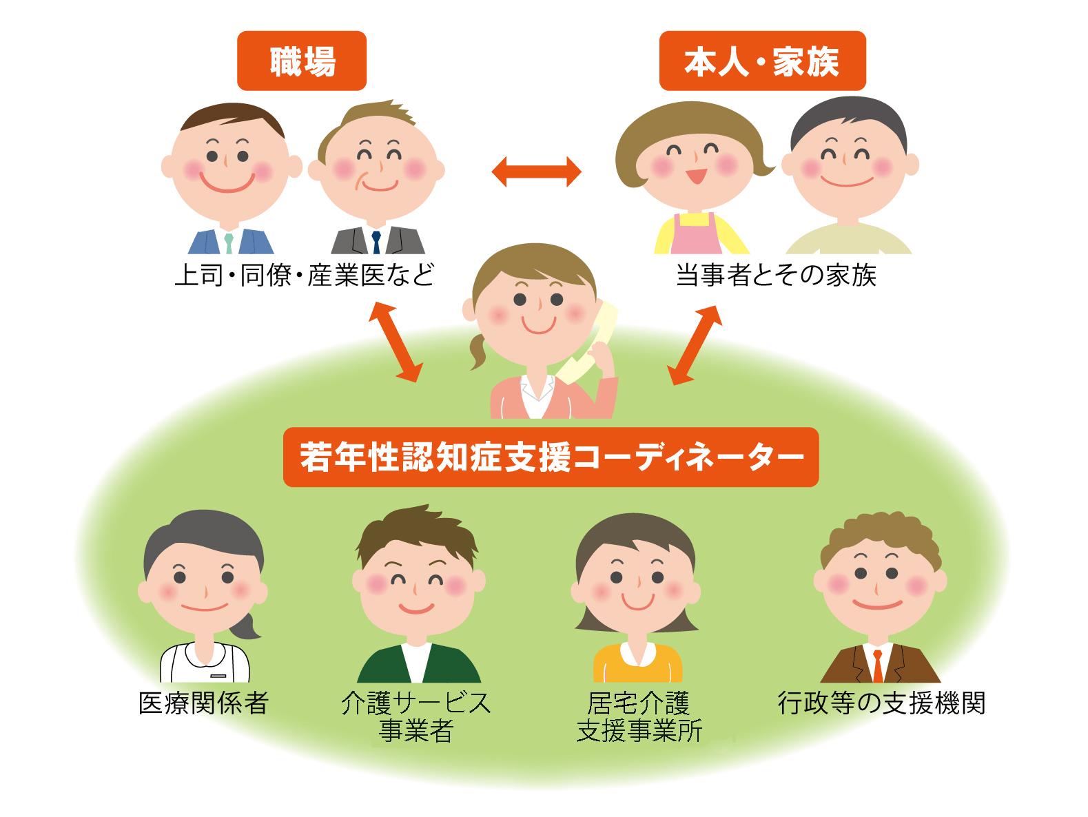 若年性認知症支援コーディネーター説明図