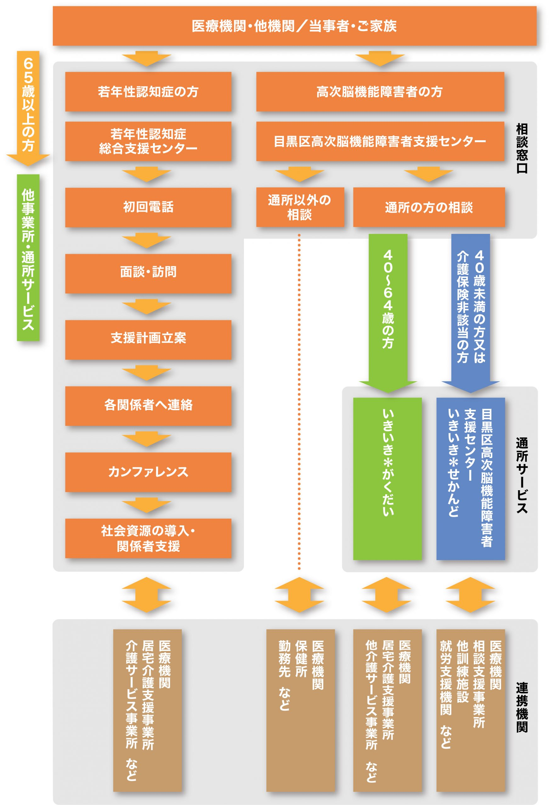 いきいき福祉ネットワークセンター相談窓口とサービスの利用方法・他機関との連携説明画像